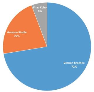 Ventes_kindle_kobo